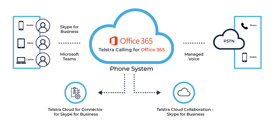 Voice Calling on Cloud – Telstra Calling for Office 365 – Exigo Tech